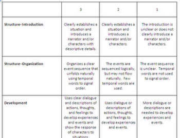 Narrative Writing and Story Element Comparison Common Core Performance Task