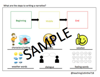 Narrative writing checklist (flow map)
