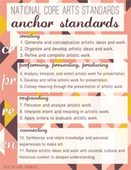 National Core Arts Standards - Anchor Standards at your Fingertips