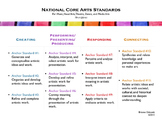 National Core Arts Standards At-a-Glance