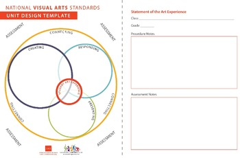 Art ... Free! National Core Visual Arts Standards for 2014 (10 pages) Fair Use