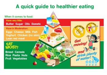 National Nutrition Week. Food pyramid poster. FREEBIE
