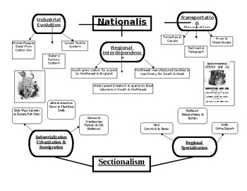 Nationalism to Sectionalism GO