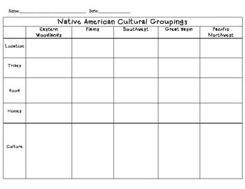 Native America Cultural Groupings-Graphic Organizer