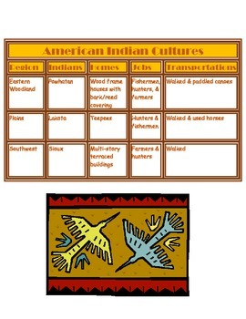 Native American Charts and Sort