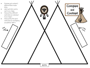 Plains Indian Compare/Contrast Activity for Gifted Students and Enrichment