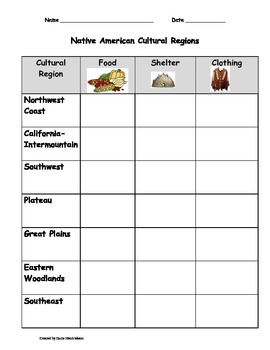 Native American Cultural Regions Table - Great for ELLs!