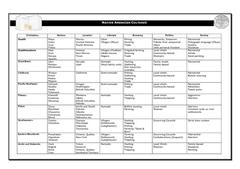 Native American Cultures Chart