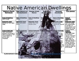 Native American Dwellings Study Guide and Quiz