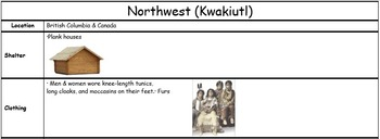 Native American Facts Tables