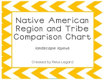 Native American Region and Tribe Comparison Chart - landscape layout