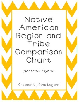 Native American Region and Tribe Comparison Chart - portrait layout