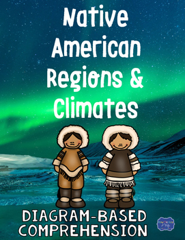 Native American Regions and Climates Diagram & Comprehension Questions