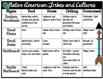 Native American Regions and Their Tribes and Cultures