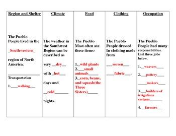 Native American Study Guide- Powhatan, Lakota, Pueblo