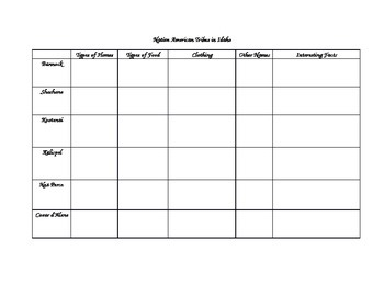 Native American Tribes Note Taking Charts