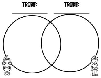 Native American Venn Diagram