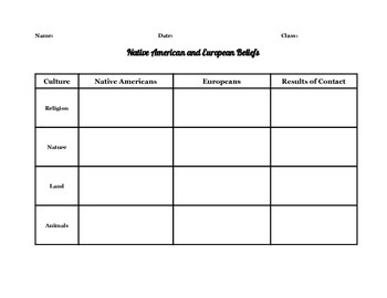 Native American & European Compare/Contrast Lesson w/Graphic Organizer Worksheet