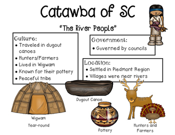 Native American of S.C. Anchor Charts