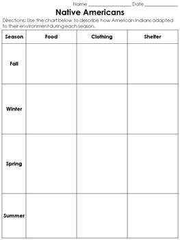 Native Americans: Adapt to Their Environment - Seasons Chart