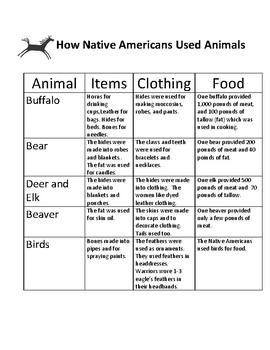 Native Americans - Animals