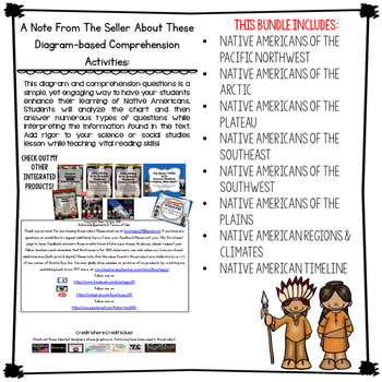 Native American Indians of North America Diagrams and Comprehension Questions