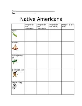 Native Americans Graphic Organizer/Chart