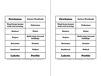 Native Americans: Powhatan, Lakota, and Pueblo Venn Diagram - Cultures EK