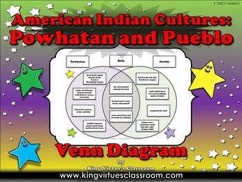 Native Americans: Powhatan and Pueblo EK #2 - First Americans Venn Diagram