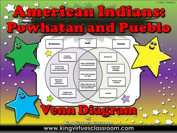 Native Americans: Powhatan and Pueblo EK #1 - First Americ