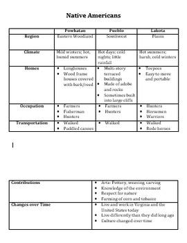 Native Americans Study chart