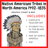 Native Americans Tribes in North America 1492-1835 Chart (Teacher Created)