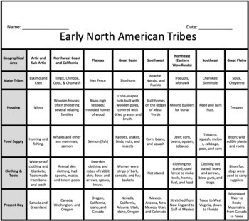 Native Americans Tribes In North America 1492 1835 Chart Map Tpt