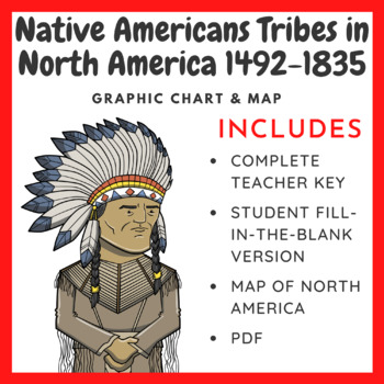 Native Americans Tribes in North America 1492-1835 Chart (