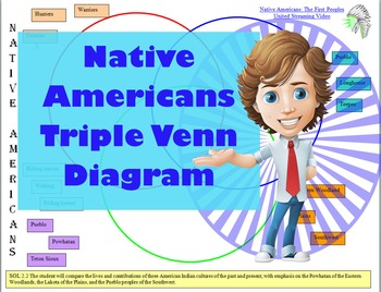 Native Americans Triple Venn Diagram