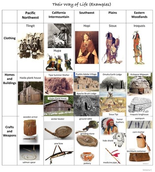 Native Americans and the 5 Regions Powerpoint and More