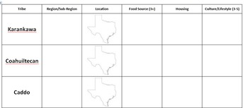 Native Americans of Texas Jigsaw Reading Activity with Graphic Organizer