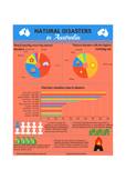 Natural Disasters in Australia Infographic