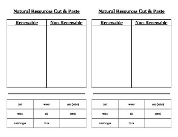 Renewable And Nonrenewable Resources Worksheets | TpT