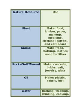 Natural Resource Sort