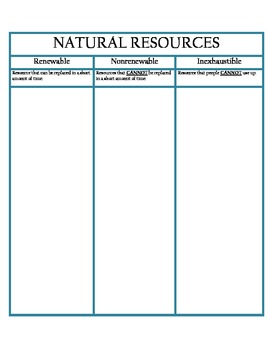 Natural Resources Activity/ Template