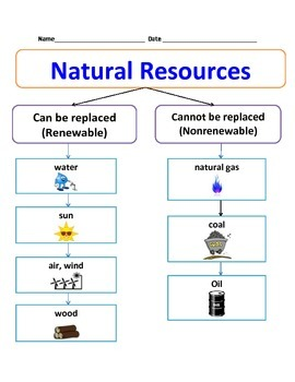 Printable Natural Resources Quiz For Grade