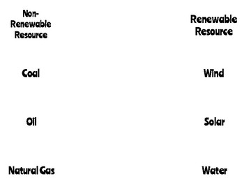 Natural Resources & Forms of Energy Flipbook