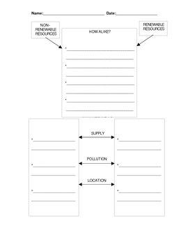 Natural Resources Graphic Organizer