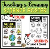 Natural Resources: Science Poster for Young Students Kinde
