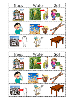 Analogies Natural Resources Trees, water and soil SORTING
