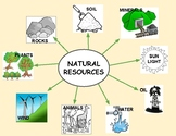 Natural Resources - Bubble Map