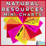 Natural Resources and Alternative Energy Mini-Charts