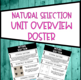 Natural Selection Unit Overview Poster
