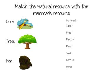 Natural and Manmade Resources